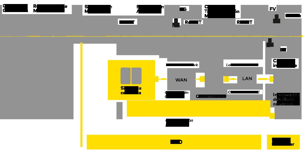 Esquema del sistema de telegestión de E-REDES