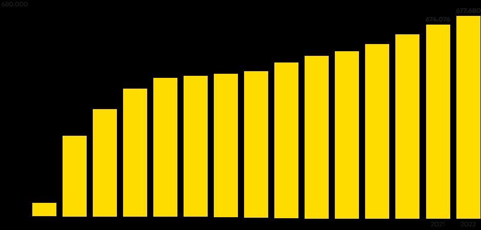 Evolución de número anual de suministros en distribución de E-REDES